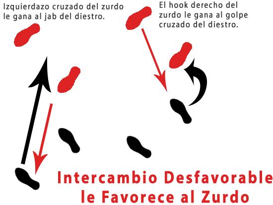 Intercambio Desfavorable
