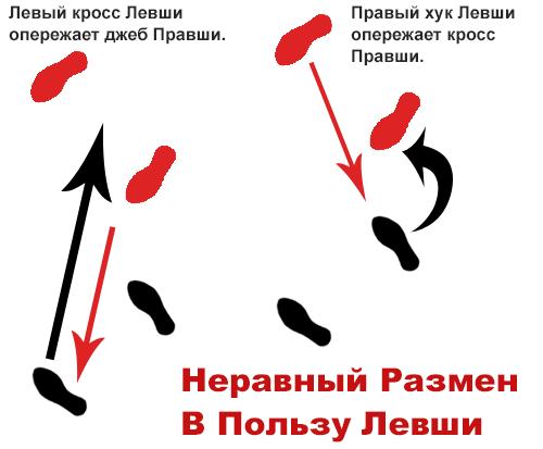 uneven-exchange-rus