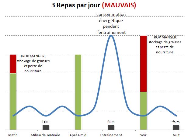 Régime de boxe - MAUVAIS